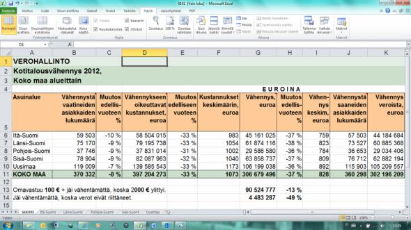 Kotitalousvähennykset alueittain Suomessa. Lähde veroviraston kotisivulta: http://www.vero.fi/fi-FI/Tietoa_Verohallinnosta/Tilastoja_ja_tutkimuksia/Tuloverotilastoja/Verohallinnon_tilastoja_Kotitalousvahenn(13058)