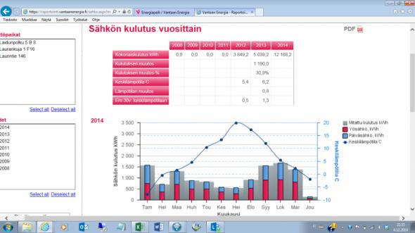 Marraskuun sähkönkulutus 1382,54 kWh. Aikaisemmat kuukaudet lokakuu = 1847,38 kWh ja syyskuu 1434,12 kWh. Vaikka keskilämpötilakäyrä on koko ajan laskenut viimeisen 3kk aikana (pistenauha kuvassa), niin jostain syystä tässä kuussa ei kulunut sähköä niin paljon kuin kahtena edellisenä kuukautena. Taloon muutettiin syys-lokakuun vaihteessa. Syyskuu oli vielä raksa kuukausi. Nyt 32 päivän seurantajaksolla (2.11 -> 4.12) salaojapumppaamo kulutti 2kWh, autojen lämmittimet 3kWh ja IV-kone 196kWh.