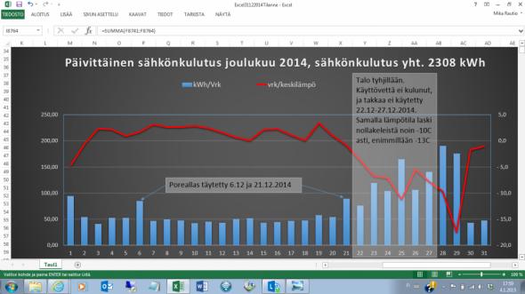 Joulukuun sähkönkulutus oli yhteensä 2308 kWh. Vielä 21. joulukuuta sähköä oli kulunut vain 1130 kWh, mutta viimeisten 10 päivän aikana kulutus enemmän kuin tuplaantui. Kaaviossa näkyy 2-21.12 tasainen suojasään sähkönkulutus, joka on vähän alle 50 kWh. Joulukuun ekana päivänä oli vähän pakkasta, ja sähköä kului enempi - samoin sähköä meni enempi 6.12 ja 21.12 täytettiin poreallas. Erityisen paljon sähköä kului joulun pyhinä, kun talo oli yksin, ja vielä pari päivää sen jälkeenkin, kun talo lämmitettiin nopeasti. Lämmitys meni vähän yli, ja lopussa piti ottaa lattialämmityksen kiertovesipumppu pois päältä. Se oli pois päältä joka päivä joulukuun loppuun asti, jolloin - vaikka lämpötila oli alle nollan, sähkön kulu jäi hivenen pienemmäksi kuin joulukuun alkupäivinä, jolloin ulkolämpötila oli +2-3C. Jättämällä lattialämmityksen pois päältä päivisin, sähköä kuluu vähemmän ja se sähkö mitä kuluu, se on halvempaa yösähköä.