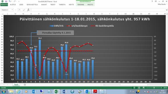 Päivittäinen sähkönkulutus (siniset pylväät) ja vuorokauden keskilämpötila tammikuun 18 ensimmäisen päivän aikana. Tammikuun keskilämpötila koko kuun ajalta oli -1,4C (vaakatasossa oleva punainen katkoviiva). Tähän astinen tammikuun sähkönkulutus on ollut 956,8 kWh 18 päivän aikana, josta yösähkön osuus 672,3 kWh ja päiväsähkön osuus 284,5 kWh. Suurin syy alhaiseen kulutukseen lienee lauha talvi. Joulukuussa 2014 sähköä kului 2308 kWh koko kuukauden aikana.