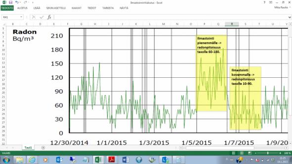 Ilmastointi ollut pari päivää pienemmällä teholla 5.1 - 7.1.2014 ja vastaavasti normaalia suuremmalla teholla päivän siihen perään 7-8.1.2015. Tasoero näiden kahden perättäisen keltaisen ruudun sisällä on aika suuri, tai ainakin vähän suurempi, mitä on vaihtelu joulukuun loppupäivien korkealla tasolla suhteessa uuden vuoden aattoon ja sen jälkeisiin matalan tason päiviin. Näissä mittausjakson alkuhetkissä en keksi muuta selittävää syytä kuin sen, että joulukuun lopussa oli pakkasta, mutta uutena vuotena ja sen jälkeisinä päivinä oli nollakelit.