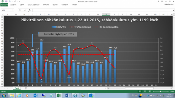 Sähkönkulutus 1-22.01.2015  = 1199 kWh. Jos koko loppukuu on pikku pakkasta. Jos koko loppukuun jatkuu pikkupakkasta, asettuu tammikuun sähkönkulutus 1900 kWh:n tasolle. Joulukuussa 2014 sähköä kului 2308 kWh. Joulukuun keskilämpötila oli -1,0C. Tammikuun keskilämpötila (22 päivän osalta) on ollut -2,2C. Porealtaan käyttöpäivä kuluttaa yhtä paljon sähköä kuin kireä pakkaspäivä. Poreallasta käytettäessä tammikuun neljäs päivä oli pakkasta -2,2C ja päivä sen jälkeen pakkasta oli -9,8C. Sähkönkulutus molempina päivinä suunnilleen sama, eli noin 70 kWh/vrk.