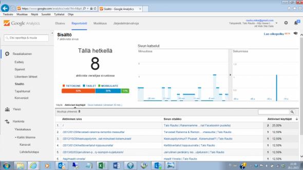 Reaaliaikaisesti näkyvillä samanaikaiset käynnit ja sen hetkiset luetut artikkelit Google -analytics työkalun mukaan.