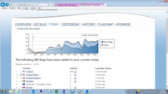 Pe 30.1.2015 blogissa kävi enimmillään lähes 40 kävijää tunnissa klo 16:00 aikoihin iltapäivällä.