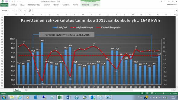 Sähköä kului 1648 kWh tammikuussa 2015 kuukauden keskilämpötilan ollessa -1,9C.