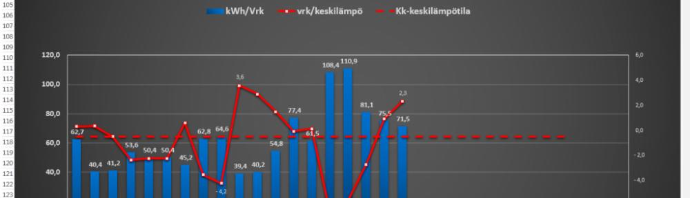Hiihtoloman aikana talon ollessa tyhjillään lämpötila vaihteli 14.2 - 19.2 välisenä aikana -6,5C ja +2,3C välillä (tarkastelu jakso päättyy torstaille 19.2, koska Vantaan Energian seurantapalvelussa ei ole vielä sen tuoreempia lukuja nähtävillä). Samana aikana vuorokauden sähkönkulutus on vaihdellut 61,5 kWh ja 110,9 kWh välillä. Yösähkön osuus kaikesta sähköstä on helmikuun aikana ollut 72% tähän mennessä (tarkastelujakso 1.2 - 19.2.2015).