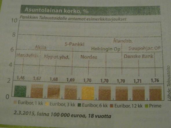 Taloustaito -lehden kysymät lainatarjoukset 100.000€ lainalle 18 vuodeksi. Korkotarjoukset vaihtelevat 1,46%:n ja 1,76%:n välillä.