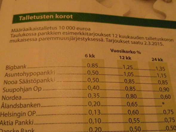 10000€ määräaikaistalletusten korkoja eri pankeissa. Tammikuun inflaatio oli -0,2% (eli yleinen hintataso laski, jolloin rahan arvo nousi - toisin sanoen inflaatio ei syö tällä hetkellä rahan arvoa ollenkaan). Täten tarjotut korot ovat samalla reaalikorkoja eli todellisia korkoja. Inflaation tulevasta kehityksestä ei voi sanoa mitään, ja se voi vaihdella esim. 24 kk talletusjaksolla varmaan paljonkin.