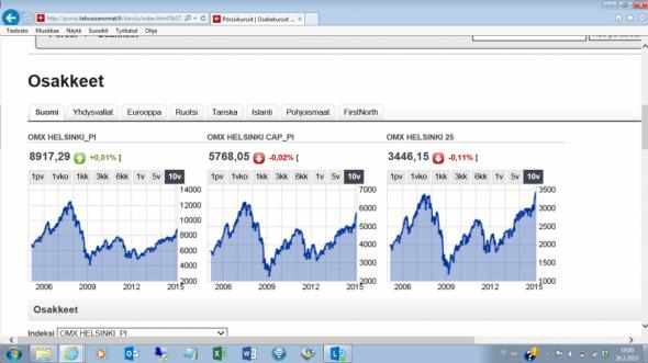 Pörssikursseissa piristymisen merkkejä? Yleensä pörssikurssit ennustavat talouden käännettä jo jopa 6 kuukautta etukäteen. Tietysti pörssissä kurssit usein myös ylireagoivat hyviin tai huonoihin uutisiin, mutta näin 10 vuoden perspektiivissa alkavat näkyä. Tässä kuvakaappaus Taloussanomien sivuilta, tästä linkistä: http://porssi.taloussanomat.fi/stocks/index.html?&START=1