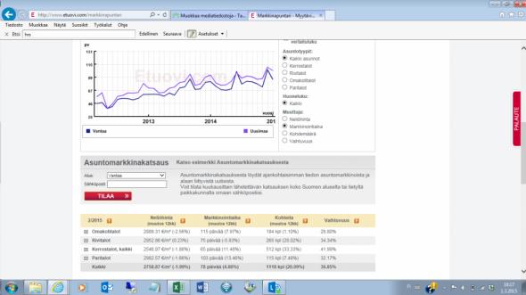 Asuntojen myyntiaikojen kehityskäyrä Vantaalla. Alla oleva numerodata tarkemmin auki-klikattuna seuraavassa kuvassa. Kuvakaappaus otettu Etuovi.com -sivuilta, tästä linkistä: http://www.etuovi.com/markkinapuntari.