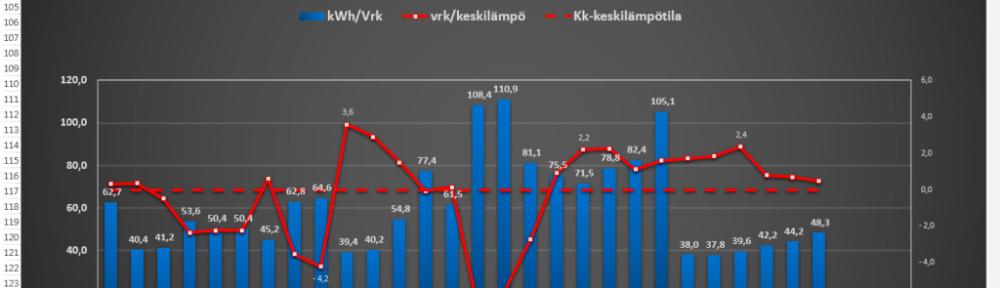 Sähkönkulutus helmikuussa 2015. Sähköä kului 28 päivän aikana 3,7% enemmän mitä tammikuussa 2015 (vaikka tammikuussa oli 31 päivää). Tammikuun 2015 kulutus oli 1648 kWh. Joulukuussa 2015 sähköä kului 2308 kWh, mutta joulukuun jälkeen vesikiertoinen ja suoralla sähköllä oleva lattialämmitys laitettiin kellon taakse toimimaan pelkästään yösähköllä, jolloin sähkönkulutus laski oleellisesti. Ilmeisesti polttopuun käyttö on vastaavasti sitten lisääntynyt, koska keskilämpötilat olivat talvikuukausina hyvin samalla tasolla, joulukuussa -1,0C, tammikuussa -1,9C ja helmikuussa tasan 0,0C.