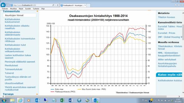 Asuntojen hintakäppyrät www.findikaattori.fi -sivujen tilastojen mukaan. Punainen viiva = pääkaupunkiseutu, sinisellä kokomaa ja keltaisella muu Suomi. Muun Suomen hinnat AsOy -asunnoissa ovat laskeneet vuoden 2005 tasolle. Samalla tasolla hinnat olivat myös vuosina 1989-1900 eli 25 vuotta sitten.