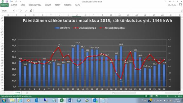 Päivittäinen sähkönkulutus maaliskuussa 2015 oli yht. 1446 kWh. Yösähköä meni 896 kWh (eli 62%) ja päiväsähköä kului 550 kWh (eli 38%) kokonaiskulutuksesta. Kuukauden keskellä oli selkeitä pakkasöitä, jolloin pelkällä yösähköllä ja ulkolämpötila-anturilla toimiva lattialämmitys lämmitti lattioita yön aikana aika hyvin (järjestelmä kait luuli, että koko vuorokausi on päivälläkin yhtä kylmää). Takkaa käytettiin vastaavana aikana vastaavasti vähemmän, kun sähköä kului enemmän. Kuukauden keskilämpötila oli +2,0C.