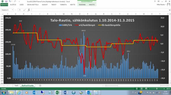 Lämpötila- ja sähkönkulutuskäppyrät ekan 6kk asumisen ajalta. Kuukausien vaihtumisen huomaa helpoiten keltaisen kuukauden keskilämpötilaa kuvaavan käyrän pykälistä. Seurantajakson korkein kk-keskilämpötila oli marraskuussa +6,3C ja kylmintä oli tammikuussa, jolloin oli -1,0C.