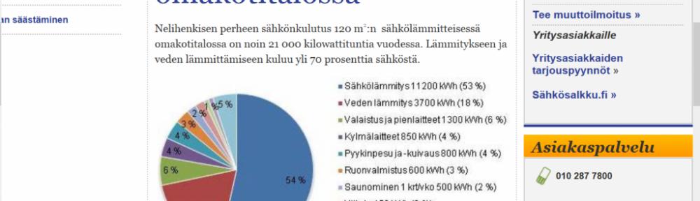 Sähkönkulutusta kuvaava pizza-slice bongattu tästä linkistä: http://www.rantakaira.fi/energianeuvonta/mihin_kotisi_sahko_kuluu/sahkolammitteinen_omakotitalo.html