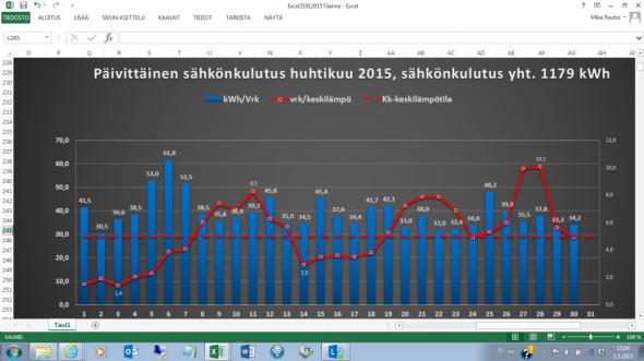 Huhtikuun keskilämpötila oli Vantaalla +5,0C, mikä oli tavanomaista lämpimämpää. Kylmimmät huhtikuut ovat olleet vuosina 1847 ja 1852, jolloin molempina vuosina huhtikuun keskilämpötila Helsingin Kaisaniemessä jäi -2,4C:een. Yli 6,0C keskilämpötiloja on huhtikuun aikana mitattu Kaisaniemessä 3 kertaa, eli vuosina 1921, 1990 ja 2008. Viimeisen kerran pakkasen puolelle jäätiin vuonna 1955. Eli ilmasto selvästikin lämpenee... Mistä kaikista tekijöistä se sitten johtuukin...