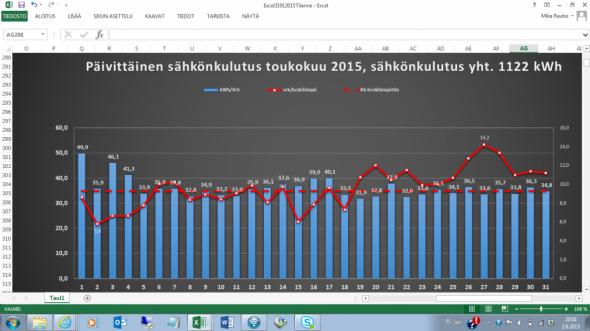Toukokuun päivittäiset lämpötilat (punainen yhtenäinen viiva) ja sähkönkulutus päivittäin. Toukokuun keskilämpötila (punainen katkoviiva) oli +9,3C.
