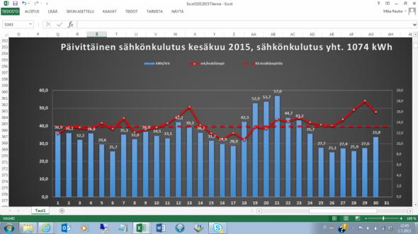 Kesäkuun sähkönkulutus oli yhteensä 1074 kWh, ja vaihteli päiväkohtaisesti 25,1 kWh:n ja 57,0 kWh:n välillä. Eli päiväkohtainen vaihtelu oli suurta verrattuna esim. toukokuuhun, jolloin päiväkohtainen kulutus vaihteli 31,9 kWh:n ja 49,9 kWh:n välillä. Toukokuussa sähköä kului yhteensä 1122 kWh.